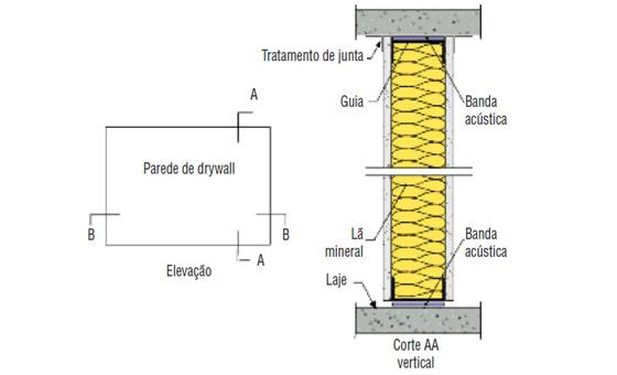 Vamos aprender sobre desempenho ac stico em sistemas for Bandas protectoras de paredes